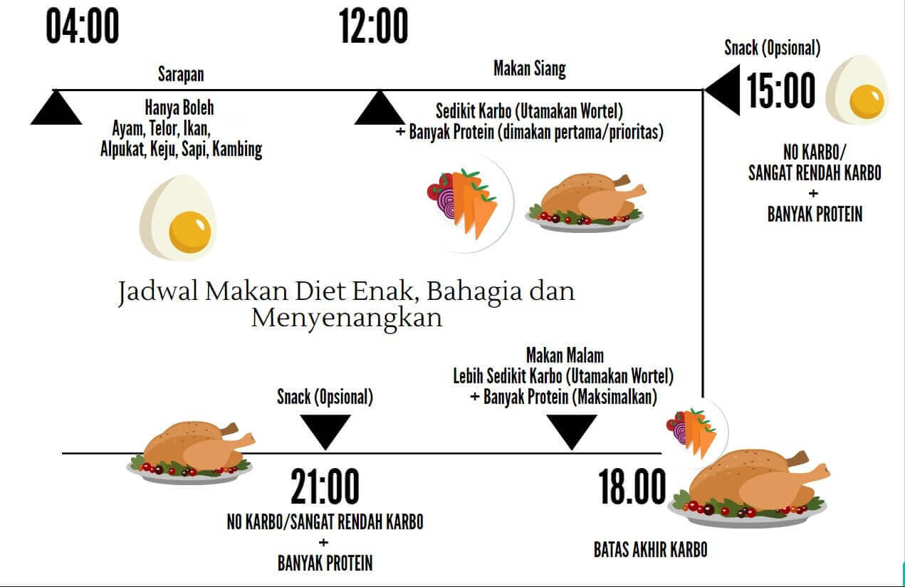 resep menu diet debm